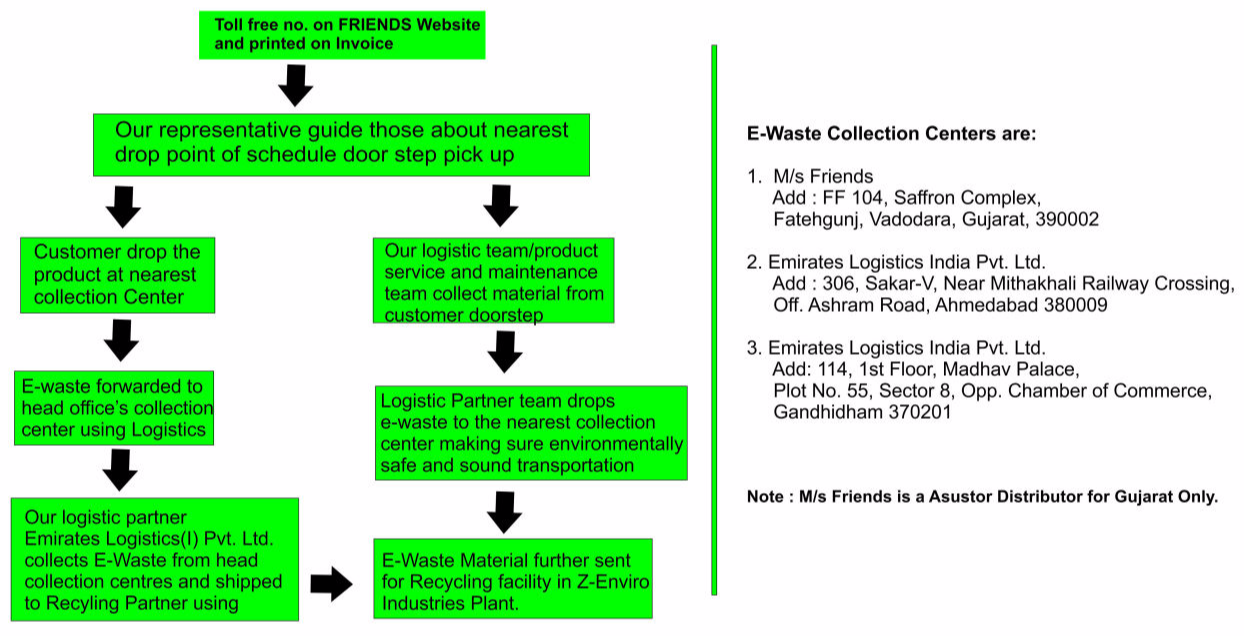 e wastea process of collection, dismental \u0026 recycle of e waste flow chart